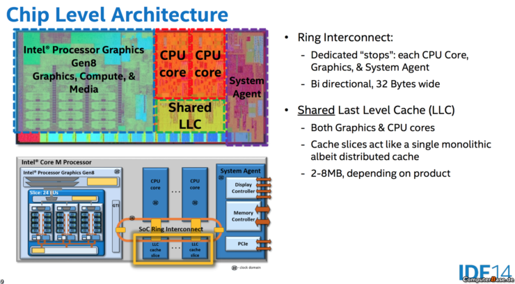 intel-boradwell-chip-level-architecture