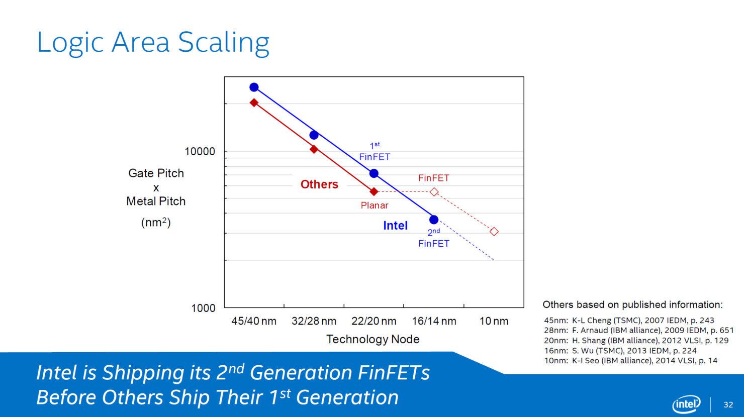 intel-broadwell-14nm-logic-area-scaling