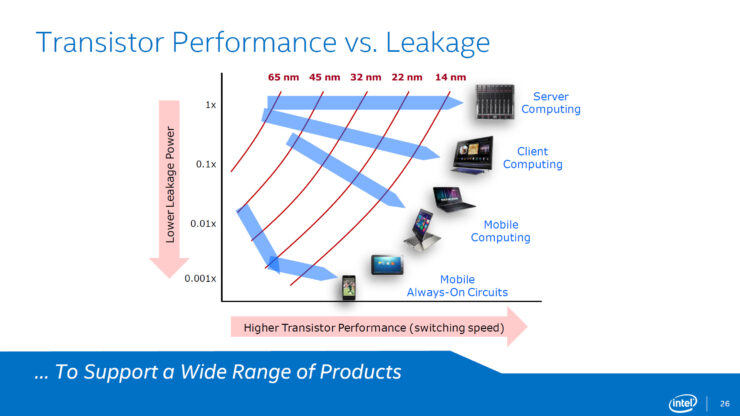 intel-broadwell-14nm-performance-vs-leakage