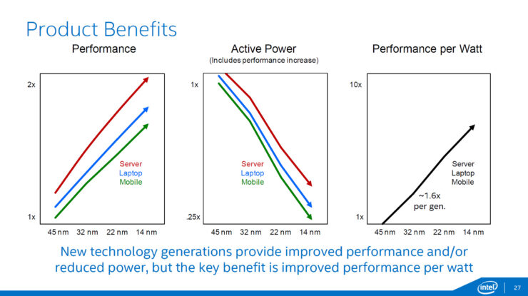 intel-broadwell-14nm-product-benefits