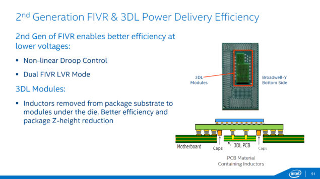 Intel Broadwell 2nd Generation FIVR and 3D Layering