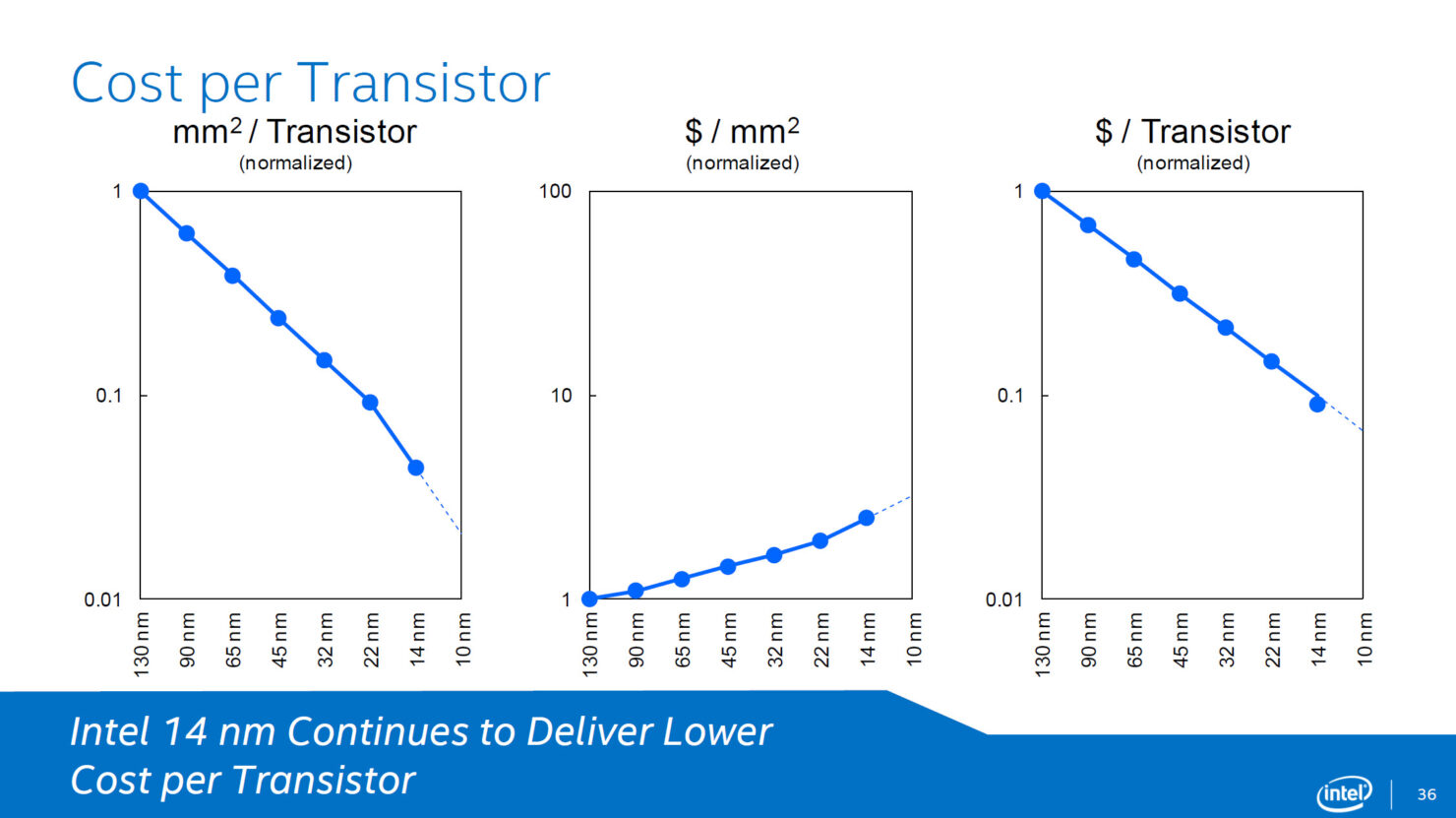 intel-broadwell-cost-per-transistor