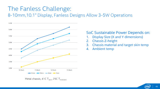 Intel Broadwell Fanless Challenge Devices