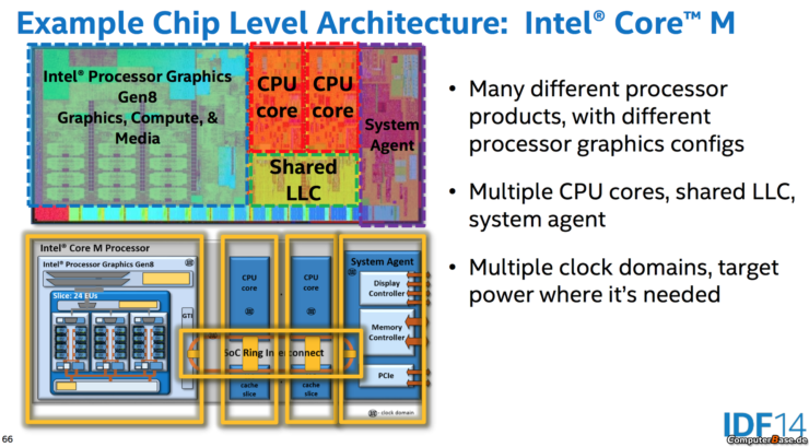 intel-broadwell-gpu-chip-level-architecture