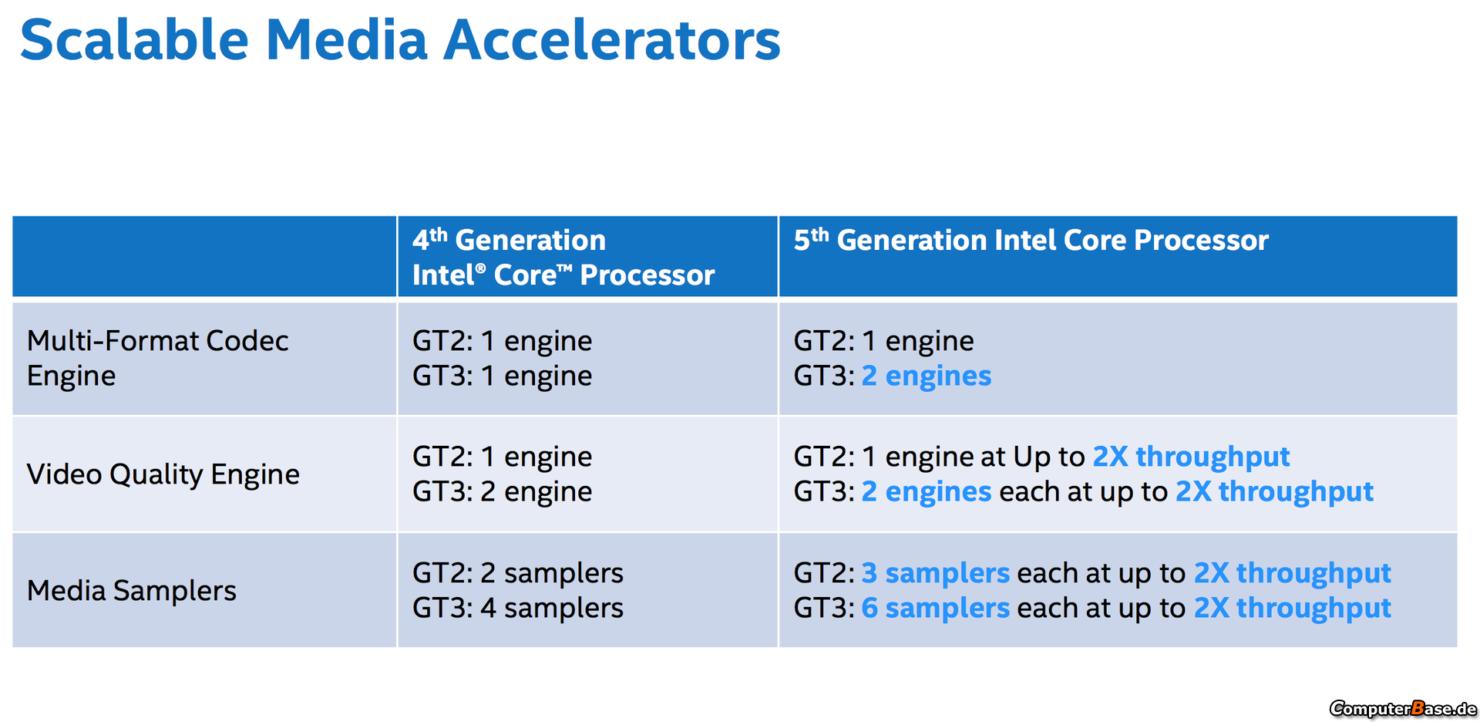 intel-broadwell-gpu-media-accelerators