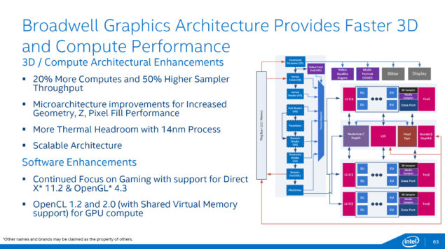 Intel Broadwell Graphics Architecture Compute