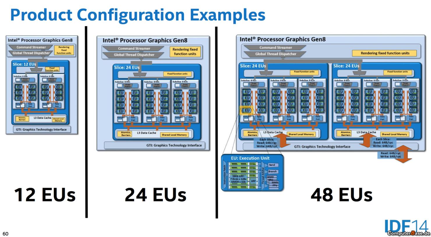 intel-broadwell-graphics-configurations
