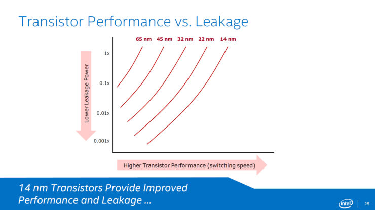 intel-broadwell-performance-vs-leakge