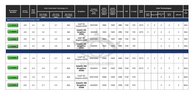 Intel Broadwell-U Core i7 and Core i5 Processors
