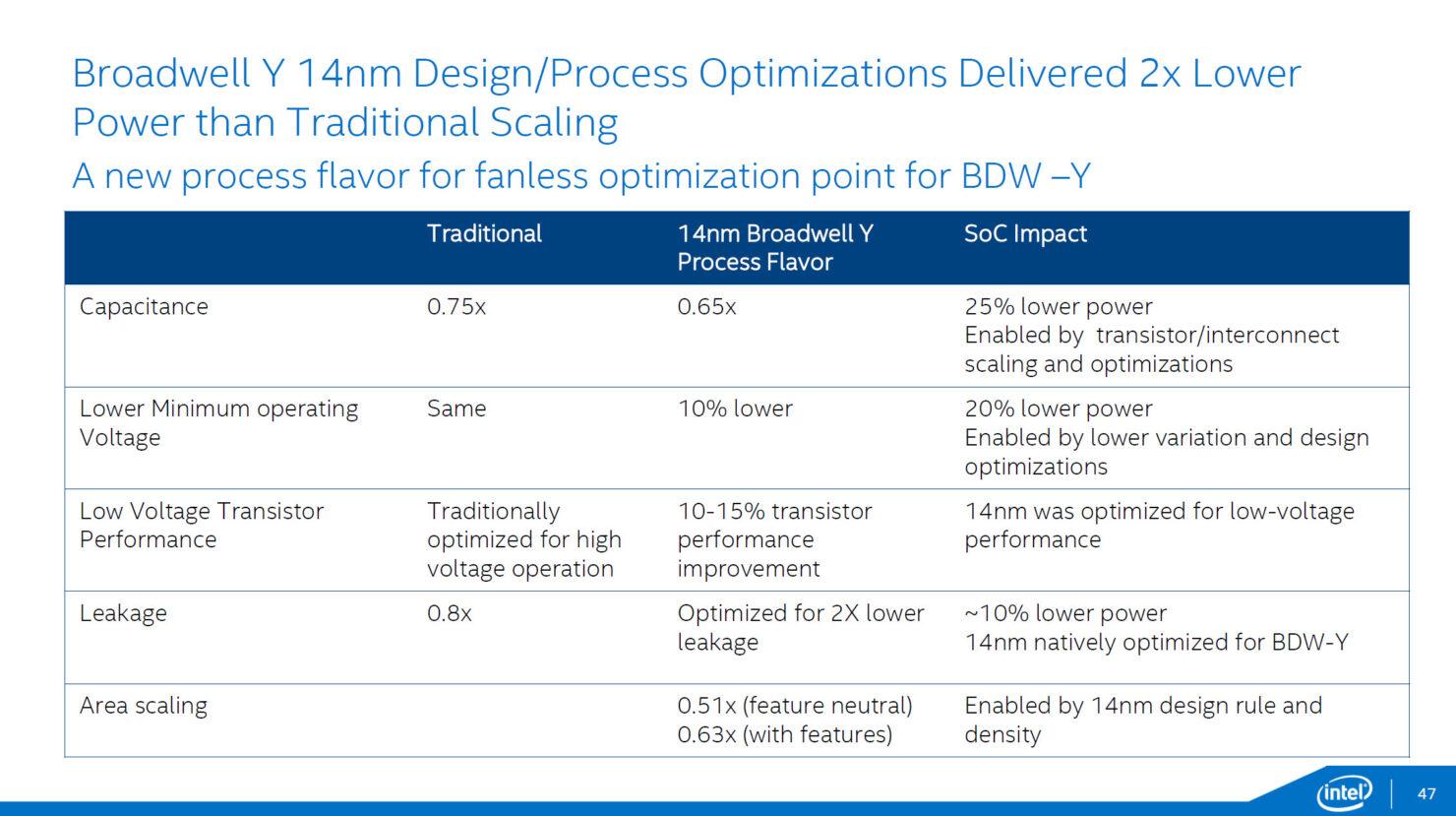 intel-broadwell-y-power-optimizations