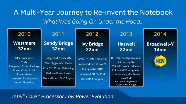 Intel Core M 14nm Broadwell Roadmap
