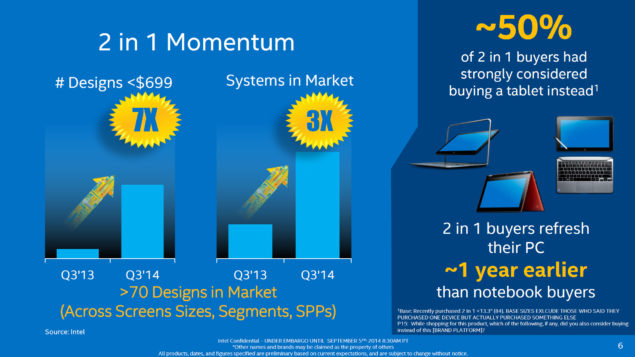 Intel Core M 2 in 1 Momentum
