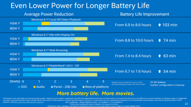 Intel Core M Battery Life and Power
