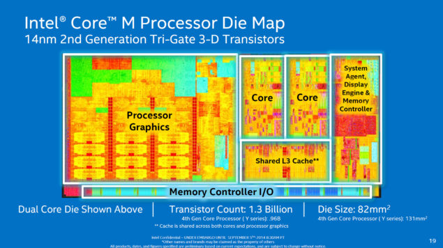 Intel Core M Broadwell Die Block Diagram