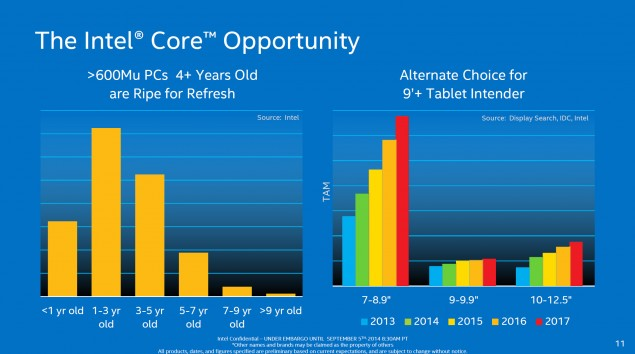 Intel Core M PC Refresh Rate
