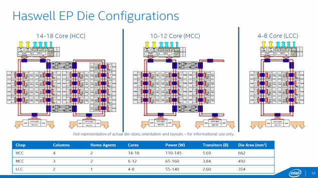 Intel Haswell-EP Die Configurations