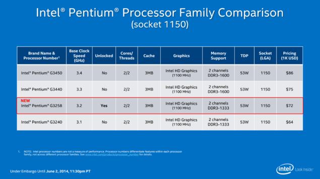 Intel Pentium G3258 Lineup