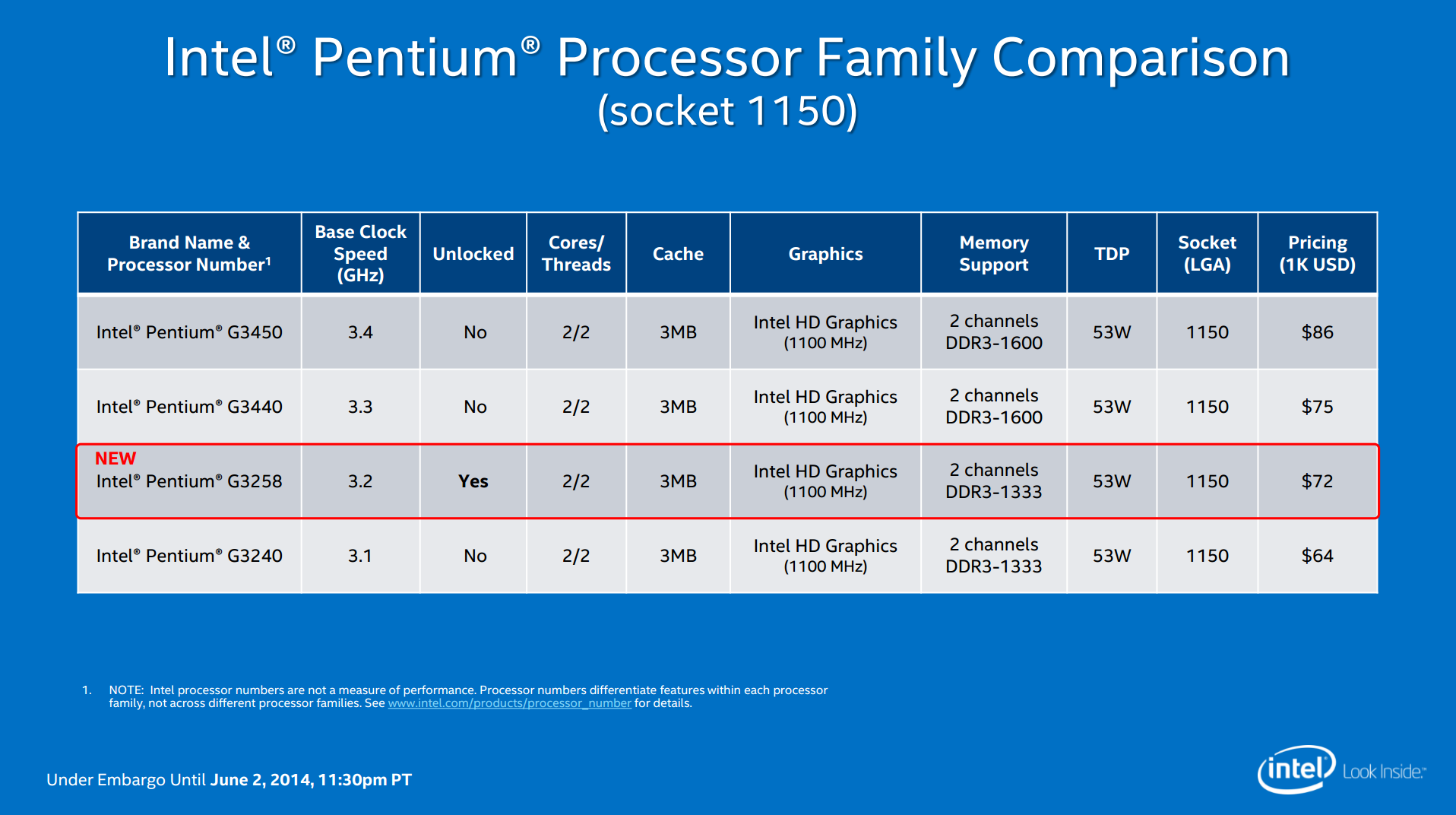 Intel Pentium G3258 Haswell Refresh 20th Anniversary Edition Block Diagram On Hard Disk Additionally Z77 Chipset Lineup