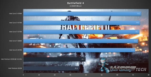Intel Pentium G3258_Battlefield 4