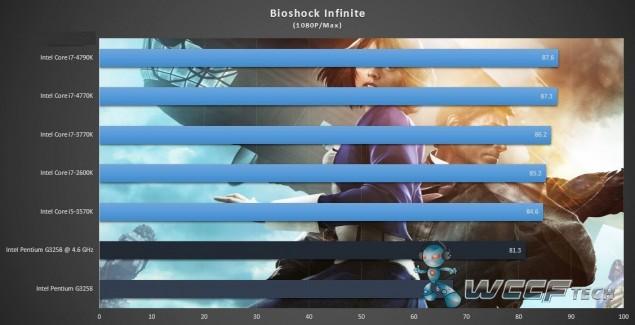 Intel Pentium G3258_Bioshock Infinite