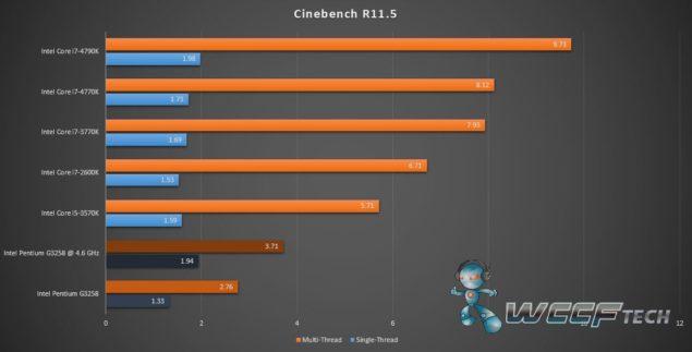 Intel Pentium G3258_Cinebench