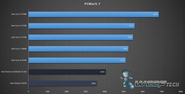 Intel Pentium G3258_PCmark7