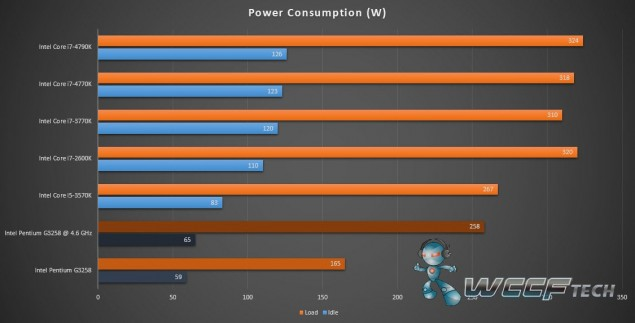 Intel Pentium G3258_Power Consumption