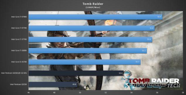 Intel Pentium G3258_Tomb Raider