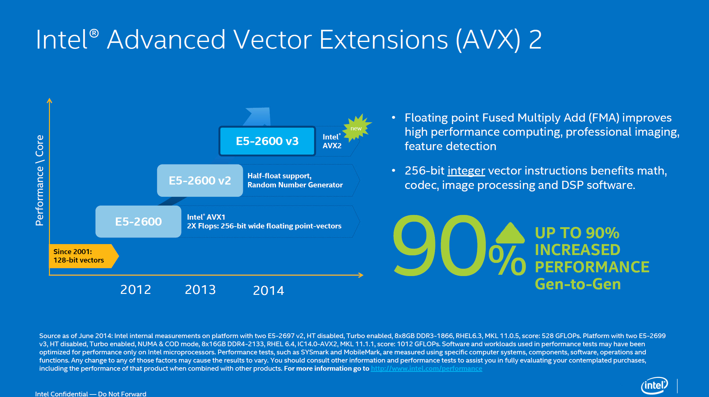 Introduction to Intel® Advanced Vector Extensions - Lomont