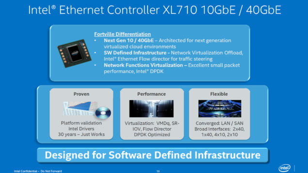 Intel Xeon E5-2600 V3 Haswell-EP Ethernet Controller XL710