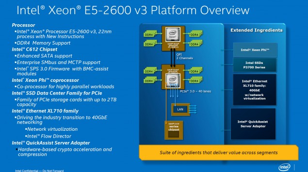 Intel Xeon E5-2600 V3 Haswell-EP Platform
