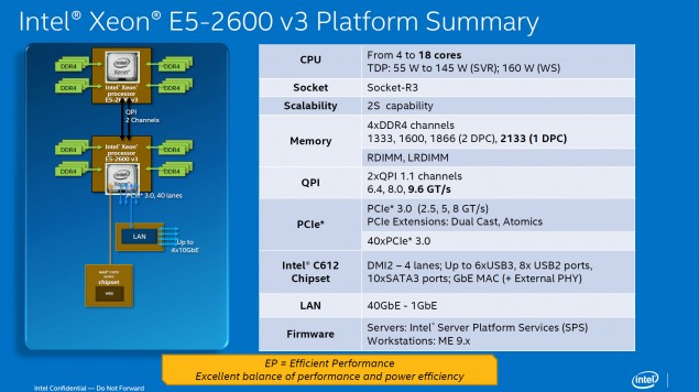 Intel Xeon E5-2600 V3 Haswell-EP Platform Details