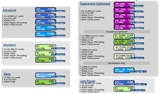 Intel Xeon E5-2600 V3 SKUs