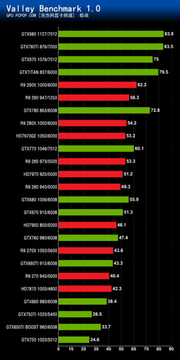 maxwell-geforce-gtx-980-gtx-970_valley-benchmark-1-0
