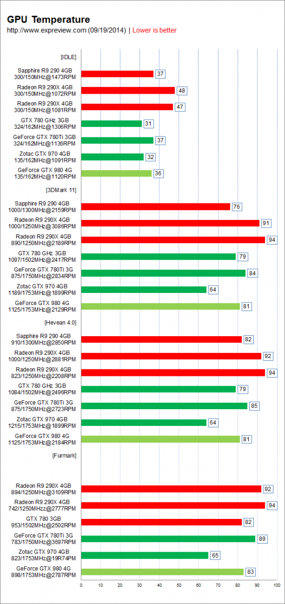 NVIDIA GeForce GTX 980 and GTX 970 GPU Temperatures