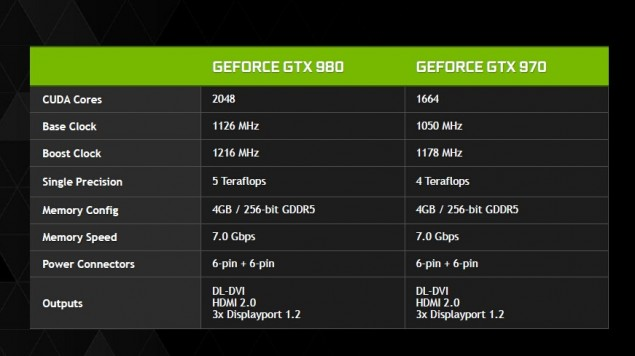 NVIDIA GeForce GTX 980 and GTX 970 Specs