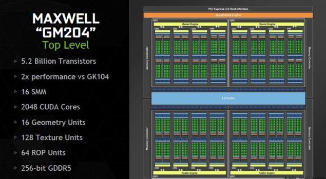 NVIDIA Maxwell GM204 GPU