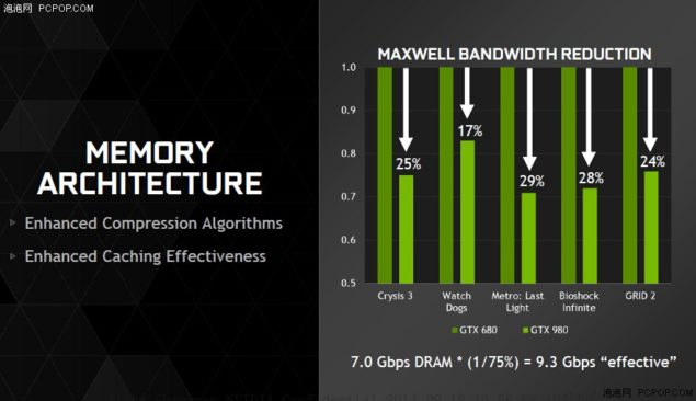NVIDIA Maxwell GM204 Memory Bandwidth Reduction