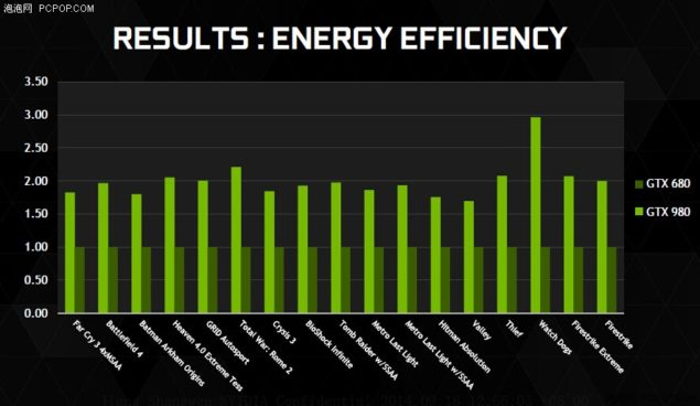 NVIDIA Maxwell GM204 Power Efficiency