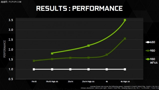 NVIDIA Maxwell GeForce GTX 980 Performance