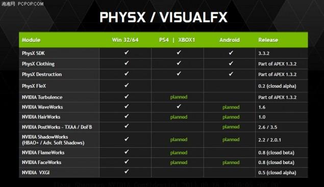 NVIDIA Maxwell PhysX