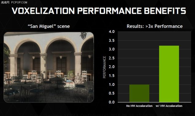 NVIDIA Maxwell Voxelization Performance