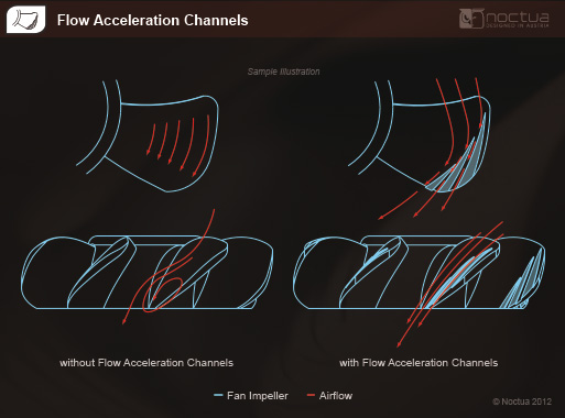 Noctua Flow Acceleration Channel