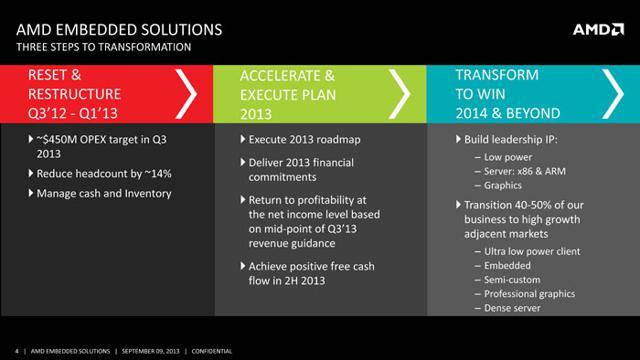 AMD Restructuring Plan