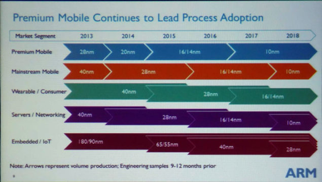 ARM Process Roadmap