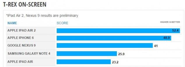 iPad Air 2 GPU benchmarks