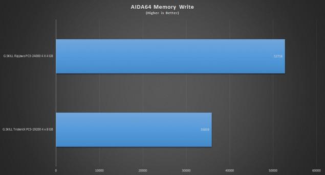 AIDA64memorywrite