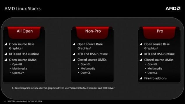 AMDGPU Linux Kernel Drivers