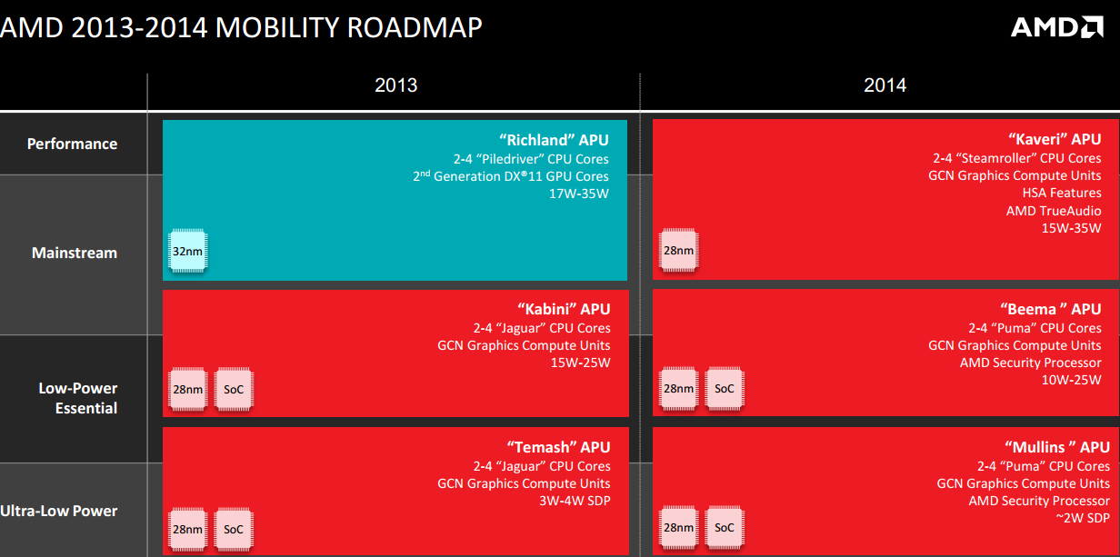 AMD Mobile Roadmap