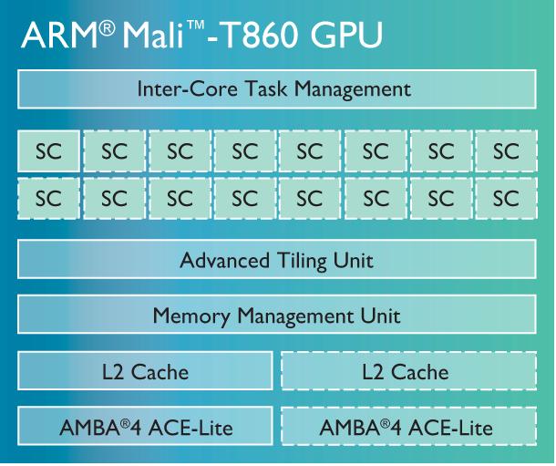 ARM-Mali-T800-GPU-family